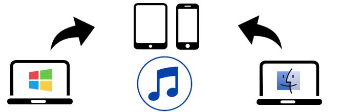 Come trasferire musica e video da due Computer sull'iPhone/iPod/iPad